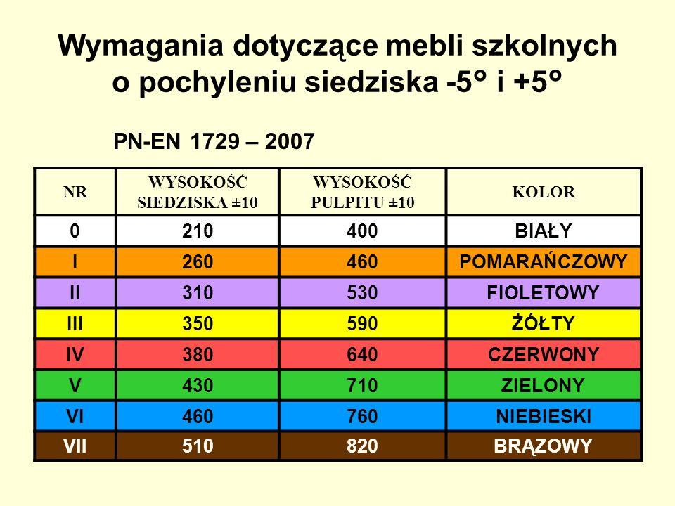 Wymagania dotyczące mebli szkolnych o pochyleniu siedziska -5° i +5°