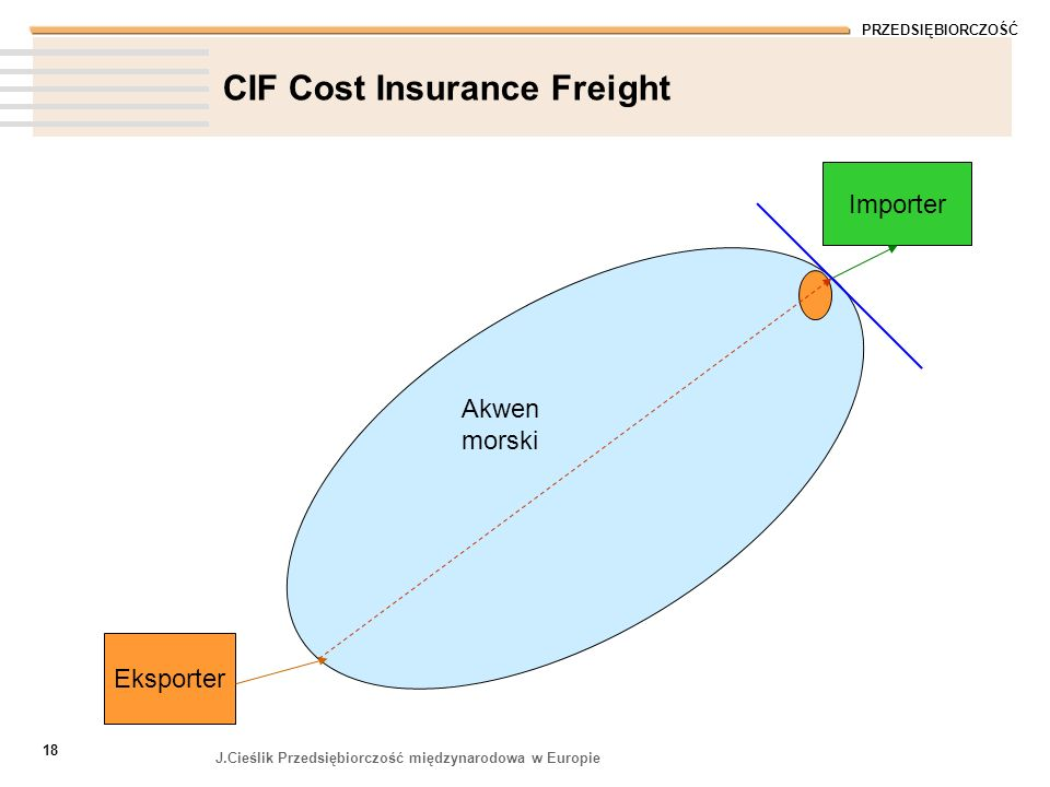 CIF Cost Insurance Freight