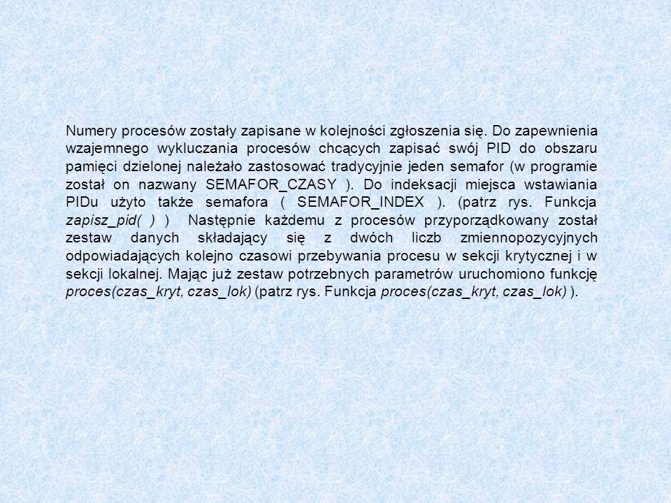 Numery procesów zostały zapisane w kolejności zgłoszenia się