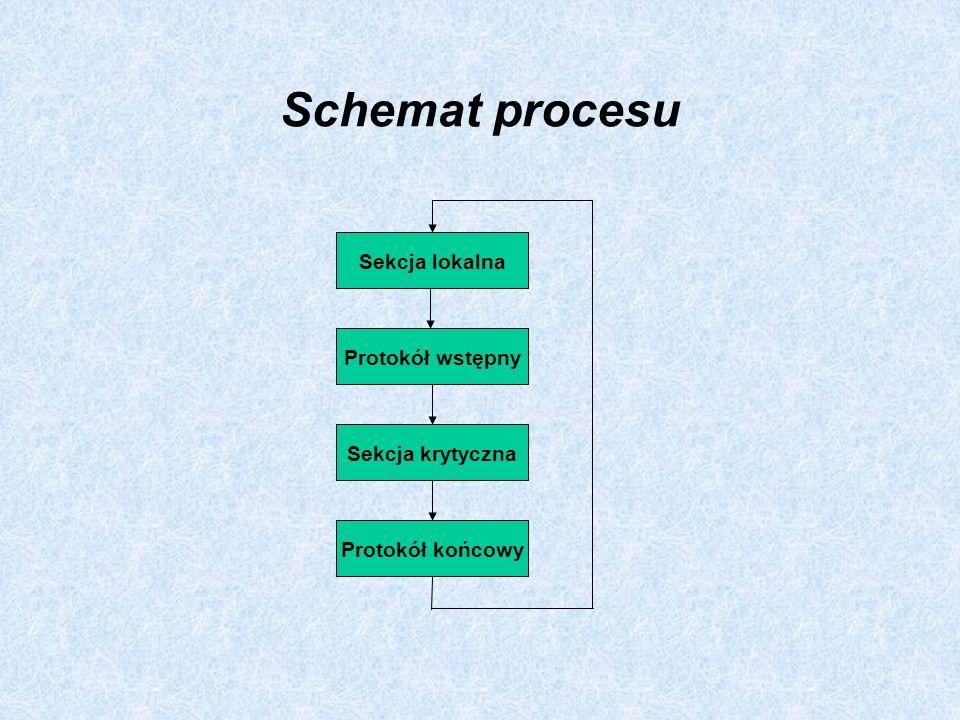Schemat procesu Sekcja lokalna Protokół wstępny Sekcja krytyczna