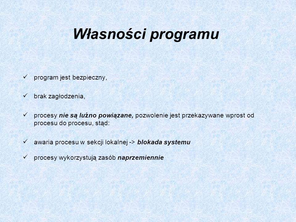 Własności programu program jest bezpieczny, brak zagłodzenia,