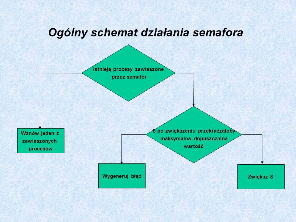 Ogólny schemat działania semafora