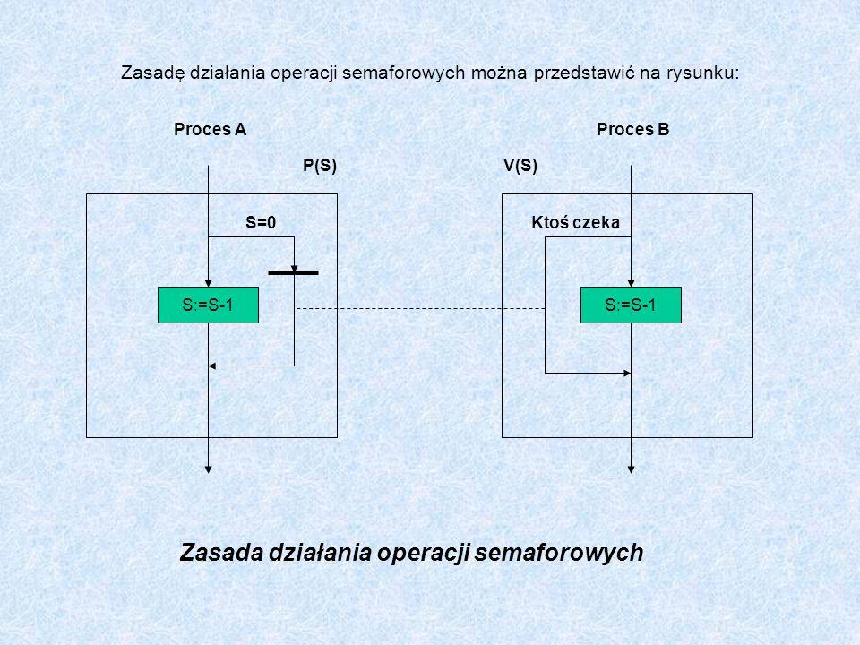 Zasadę działania operacji semaforowych można przedstawić na rysunku: