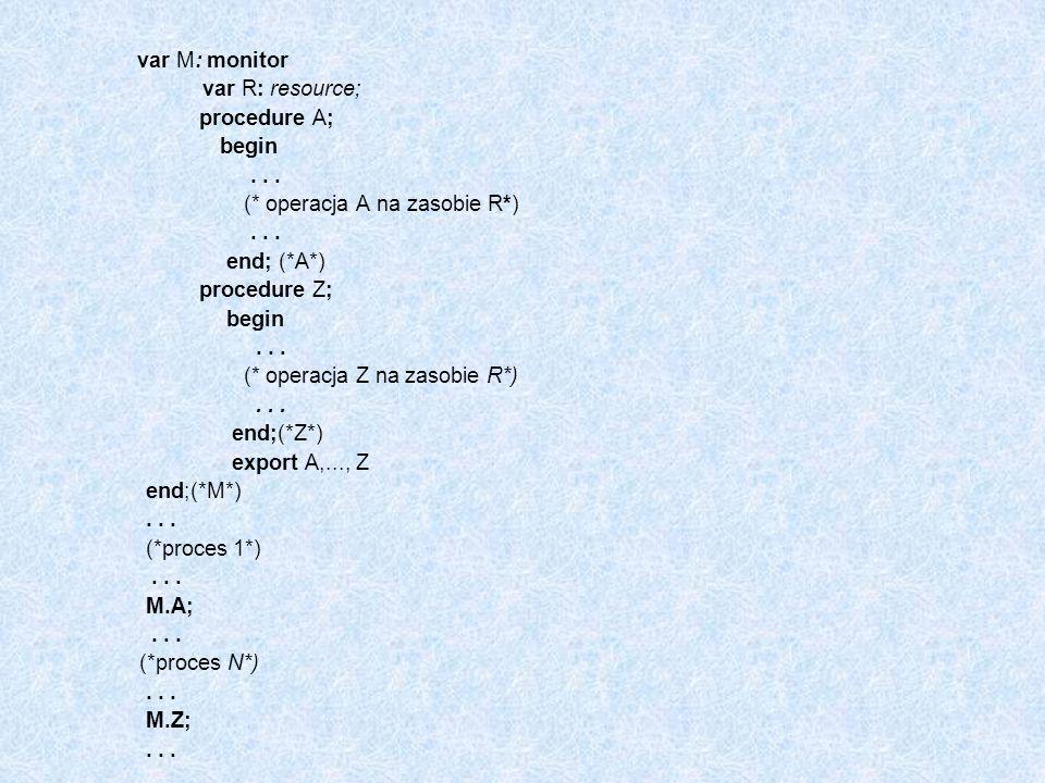 var M: monitorvar R: resource; procedure A; begin. . . . (* operacja A na zasobie R*) end; (*A*) procedure Z;