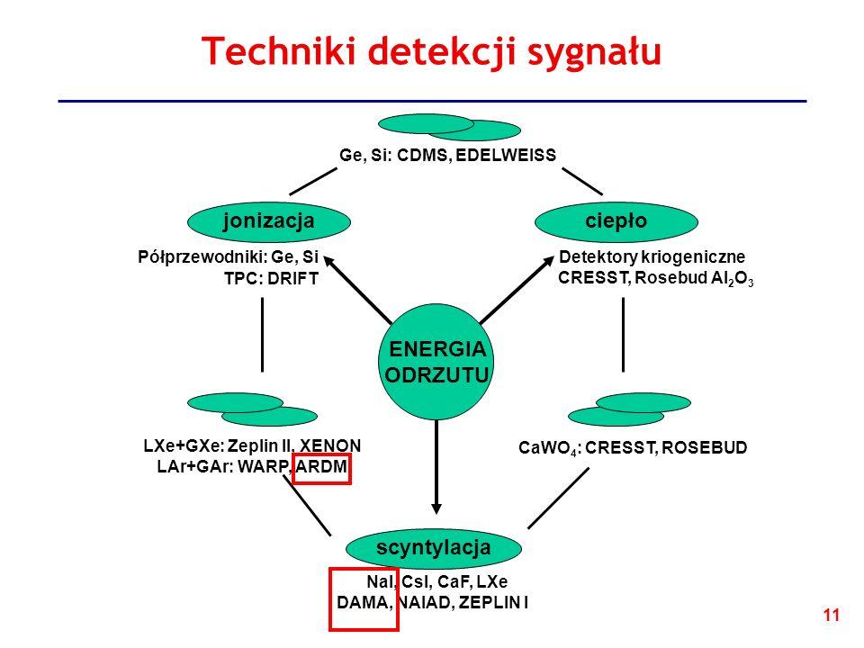 Techniki detekcji sygnału