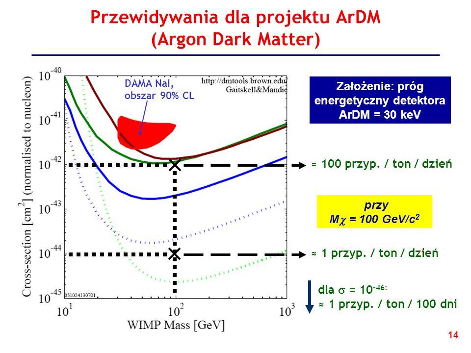Przewidywania dla projektu ArDM (Argon Dark Matter)