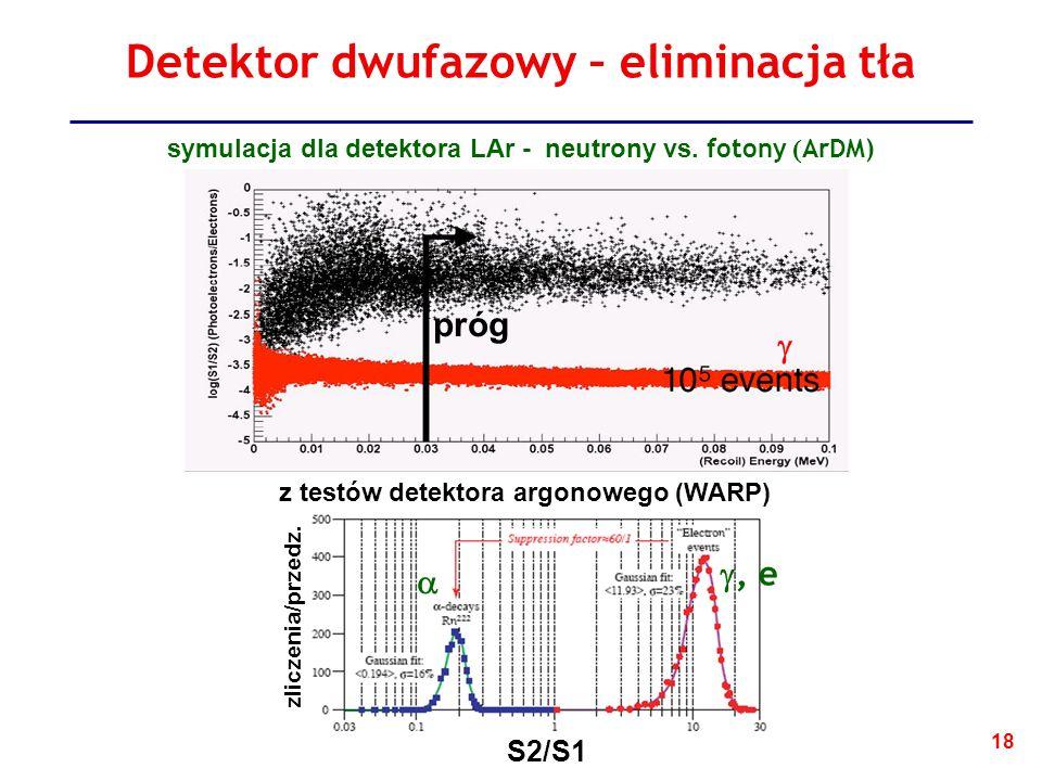 Detektor dwufazowy – eliminacja tła