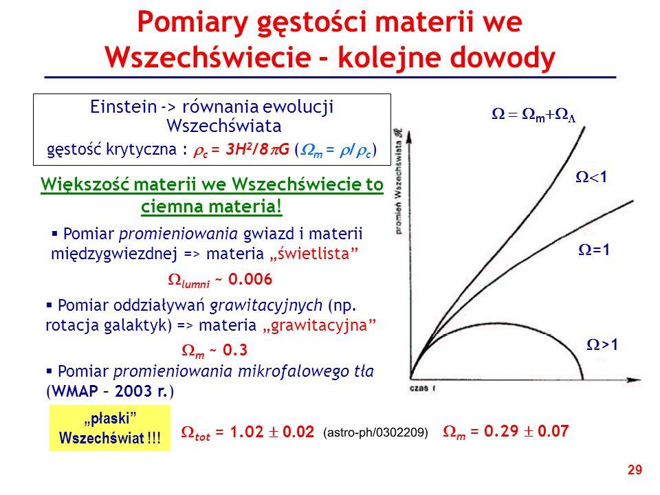 Pomiary gęstości materii we Wszechświecie - kolejne dowody