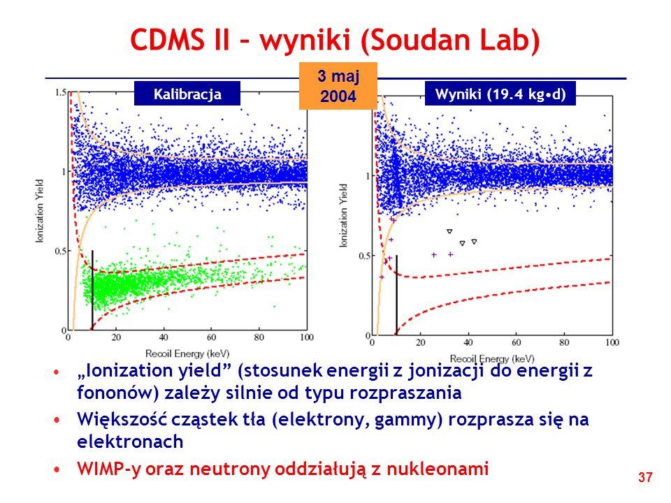 CDMS II – wyniki (Soudan Lab)