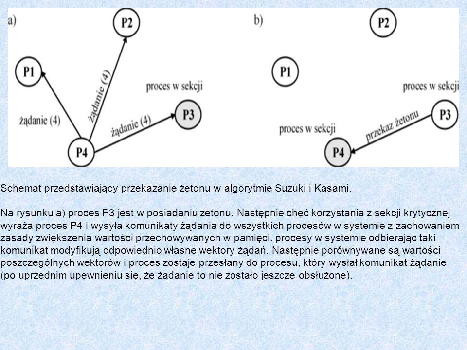 Schemat przedstawiający przekazanie żetonu w algorytmie Suzuki i Kasami. Na rysunku a) proces P3 jest w posiadaniu żetonu. Następnie chęć korzystania z sekcji krytycznej