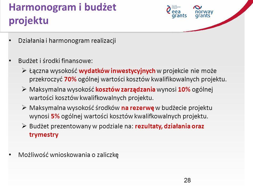 Harmonogram i budżet projektu Działania i harmonogram realizacji