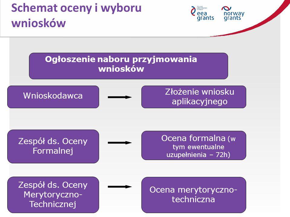 Schemat oceny i wyboru wniosków