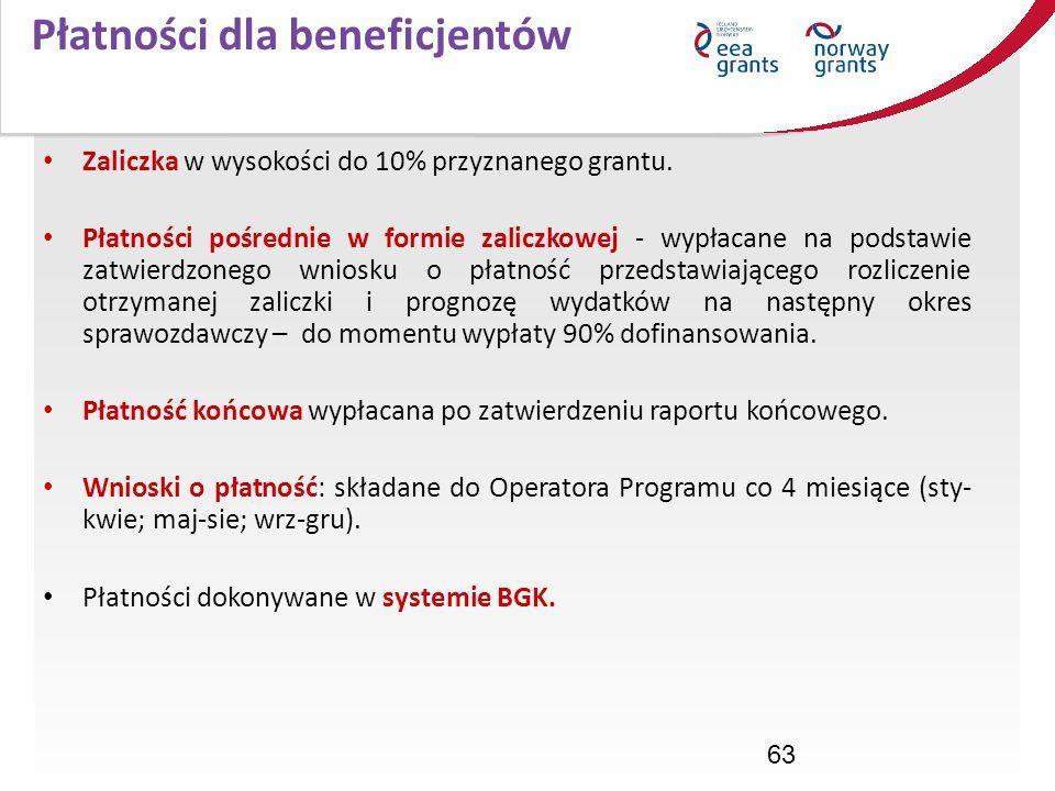 Płatności dla beneficjentów