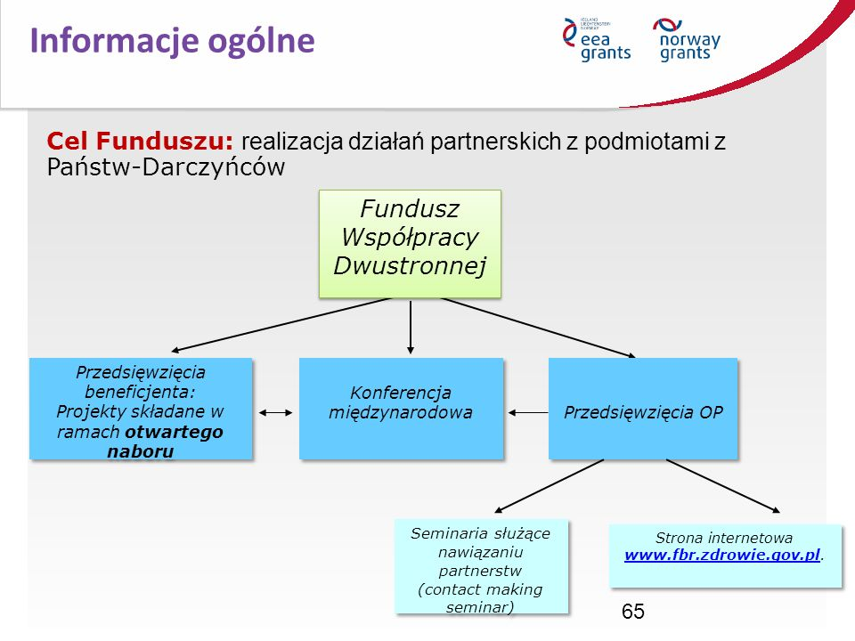 Informacje ogólne Cel Funduszu: realizacja działań partnerskich z podmiotami z Państw-Darczyńców. Fundusz Współpracy Dwustronnej.