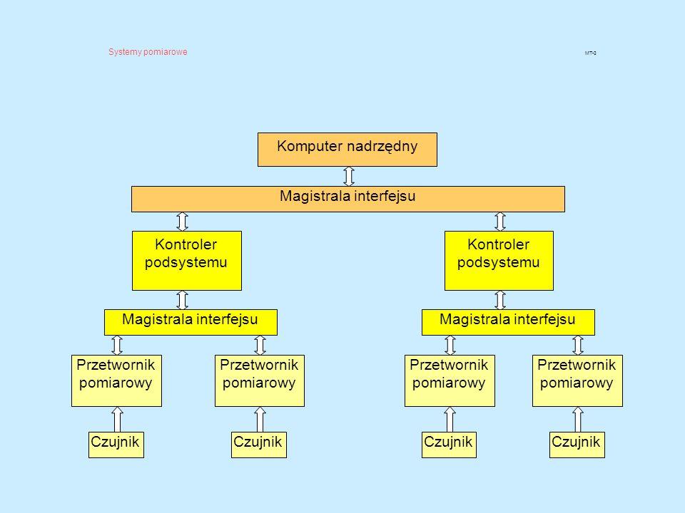 Magistrala interfejsu