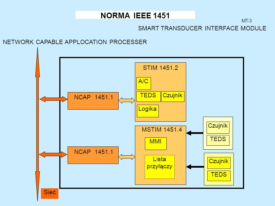 NORMA IEEE 1451 SMART TRANSDUCER INTERFACE MODULE