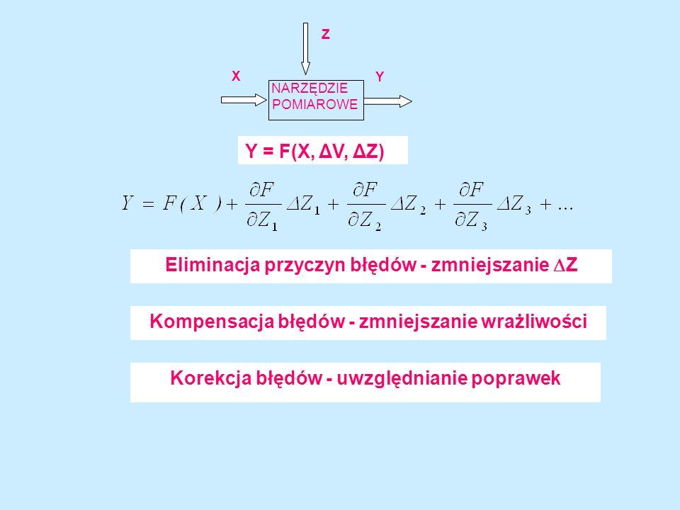 Eliminacja przyczyn błędów - zmniejszanie Z
