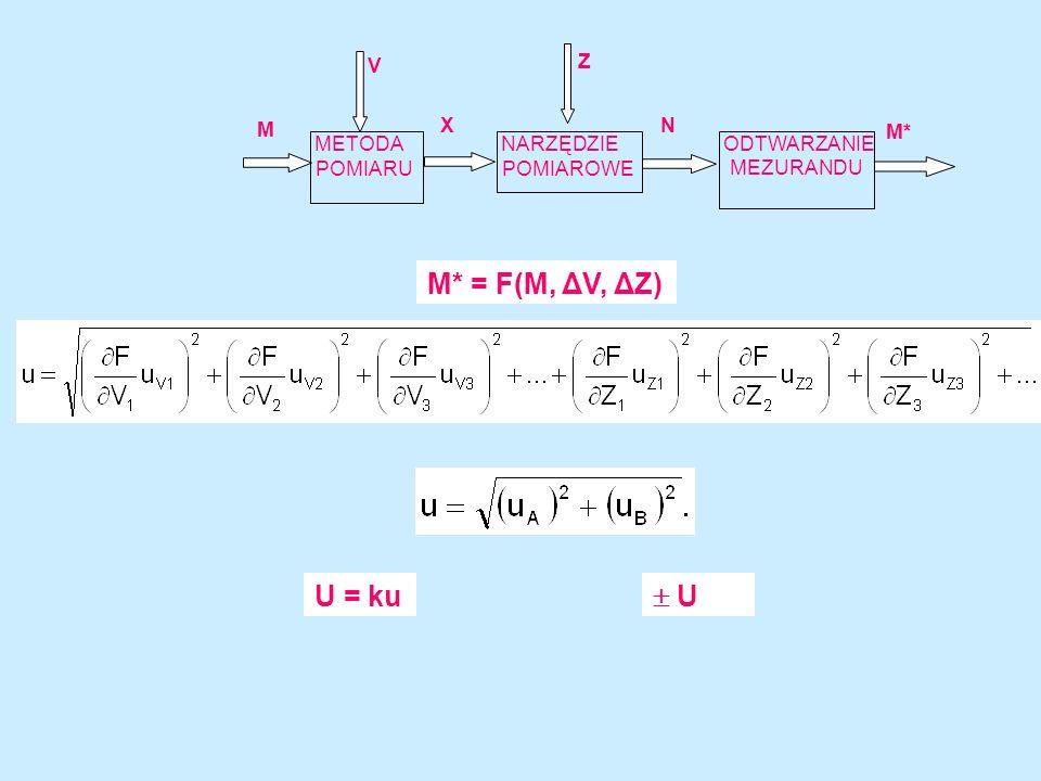 M* = F(M, ΔV, ΔZ) U = ku  U POMIARU POMIAROWE MEZURANDU X M M* N Z V