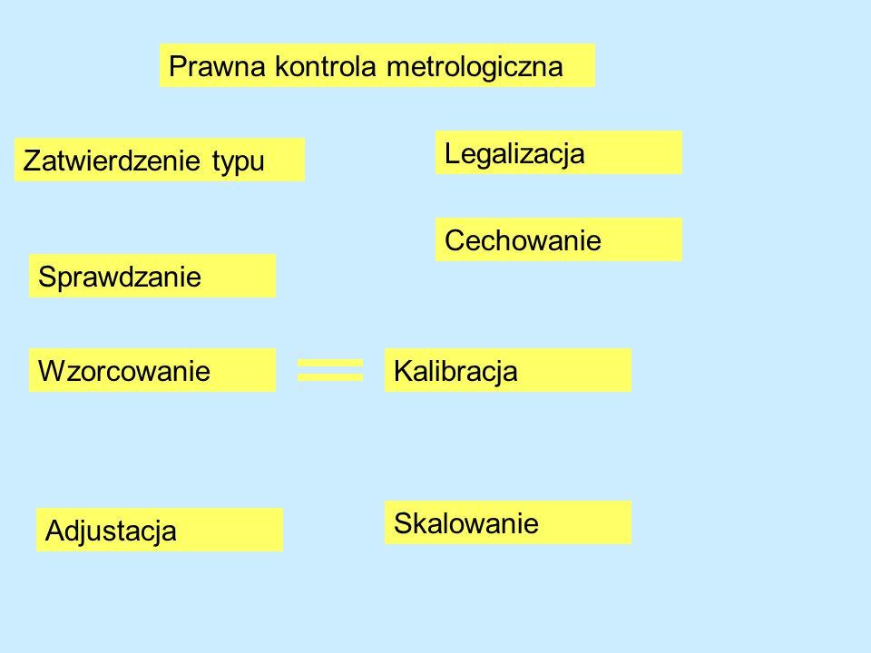 Prawna kontrola metrologiczna