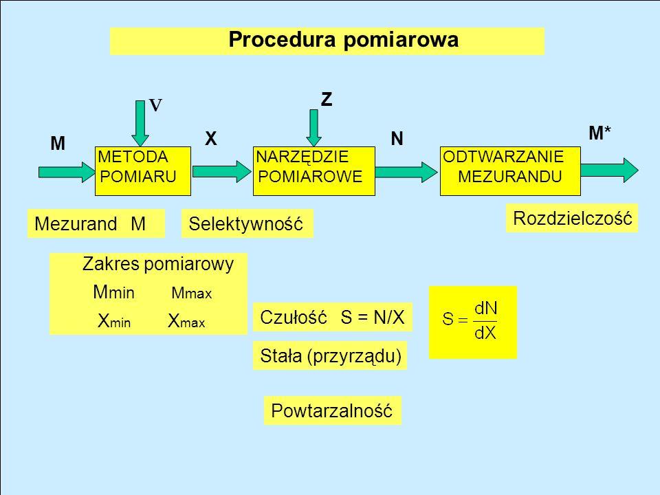 Procedura pomiarowa X M M* N Z V Rozdzielczość Mezurand M Selektywność