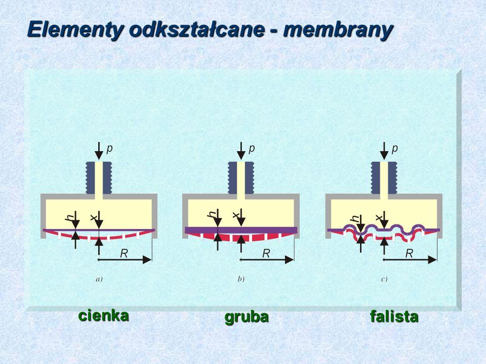 Elementy odkształcane - membrany