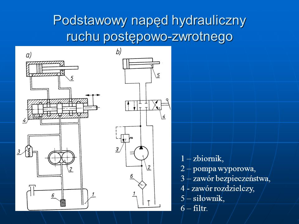 Podstawowy napęd hydrauliczny ruchu postępowo-zwrotnego