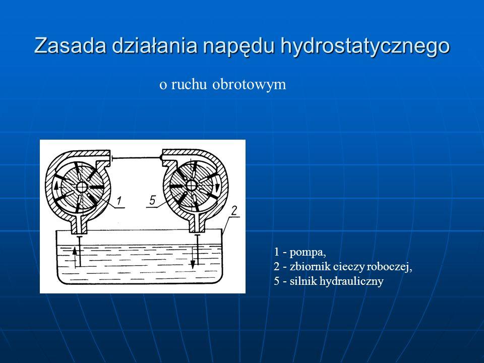 Zasada działania napędu hydrostatycznego