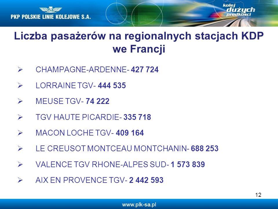 Liczba pasażerów na regionalnych stacjach KDP we Francji