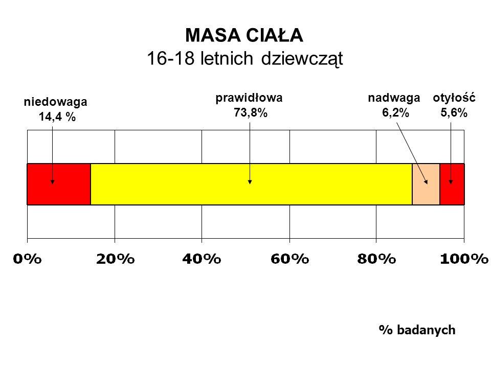 MASA CIAŁA 16-18 letnich dziewcząt prawidłowa 73,8% nadwaga 6,2%