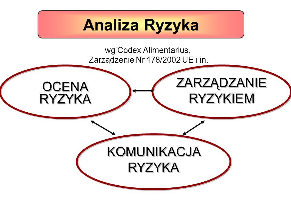 wg Codex Alimentarius, Zarządzenie Nr 178/2002 UE i in.
