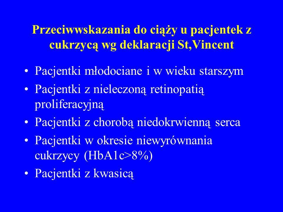 Przeciwwskazania do ciąży u pacjentek z cukrzycą wg deklaracji St,Vincent