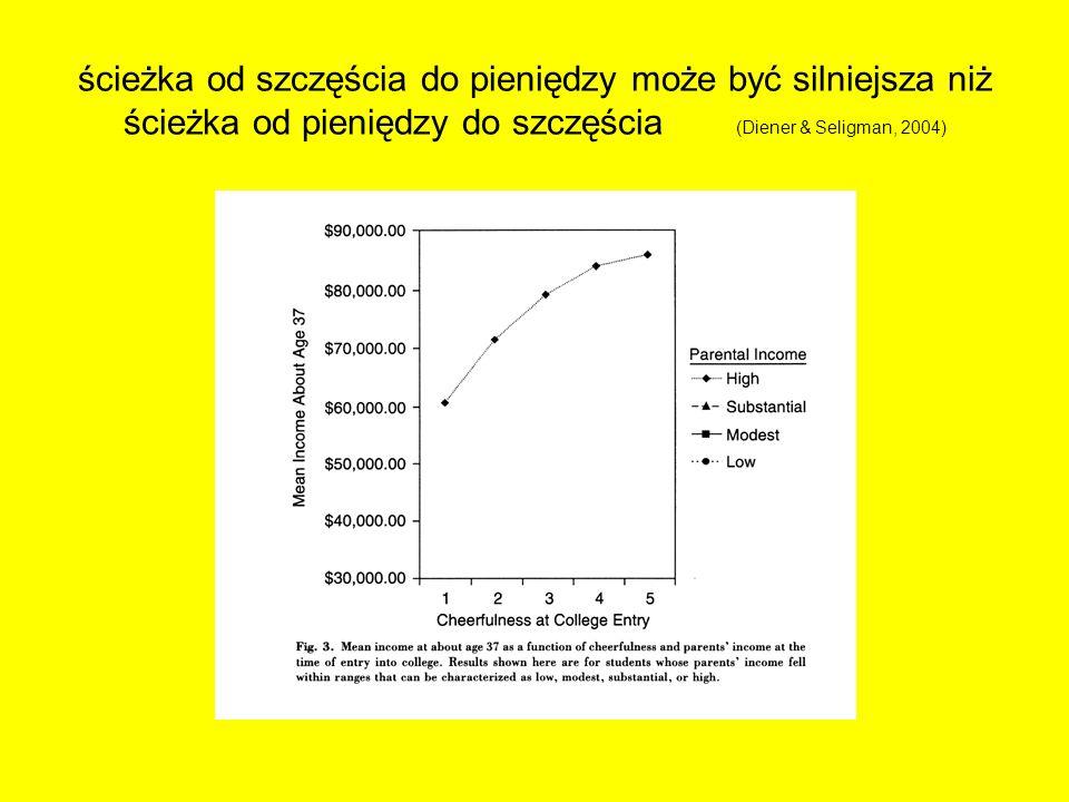 ścieżka od szczęścia do pieniędzy może być silniejsza niż ścieżka od pieniędzy do szczęścia (Diener & Seligman, 2004)