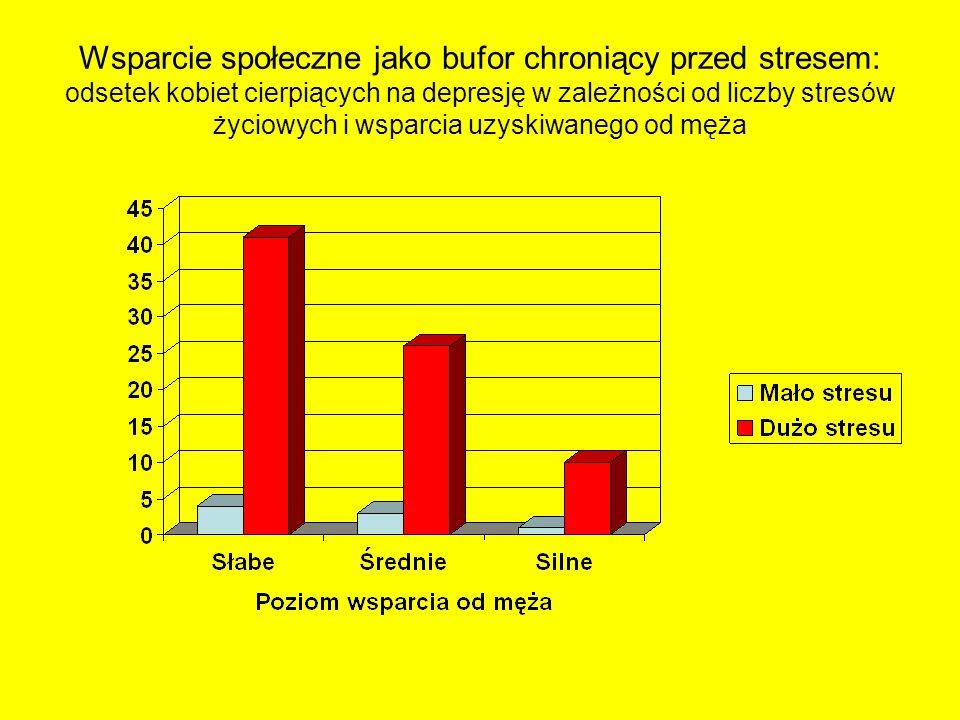 Wsparcie społeczne jako bufor chroniący przed stresem: odsetek kobiet cierpiących na depresję w zależności od liczby stresów życiowych i wsparcia uzyskiwanego od męża