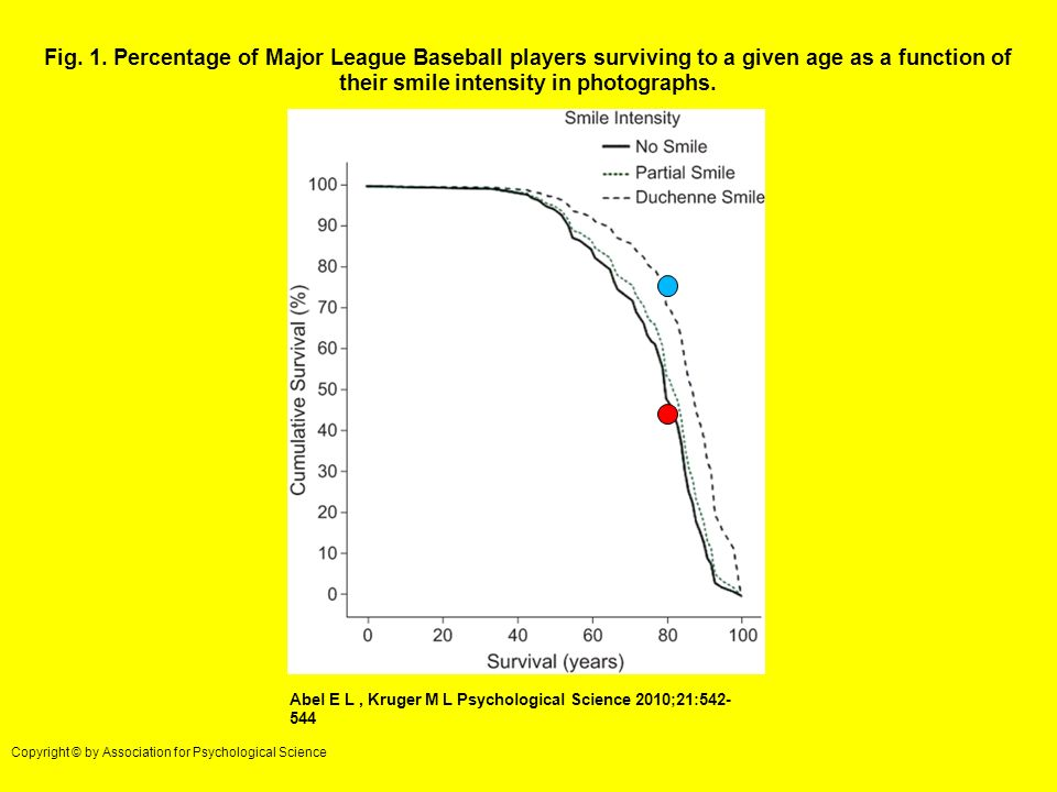 Fig. 1. Percentage of Major League Baseball players surviving to a given age as a function of their smile intensity in photographs.