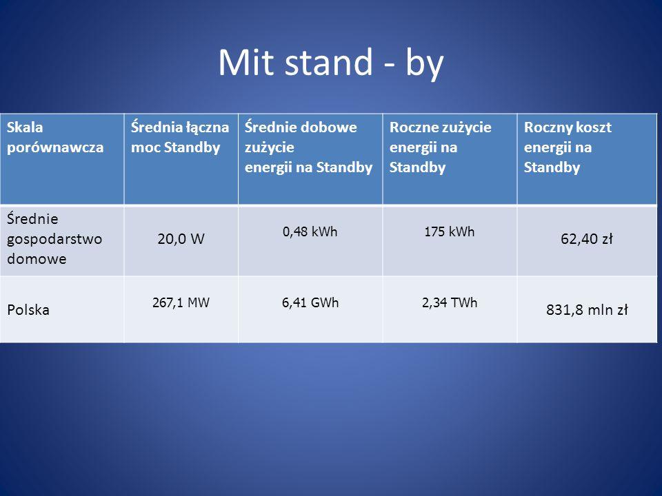 Mit stand - by Skala porównawcza Średnia łączna moc Standby