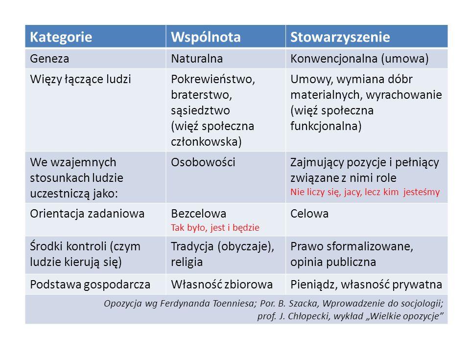 Kategorie Wspólnota Stowarzyszenie Geneza Naturalna