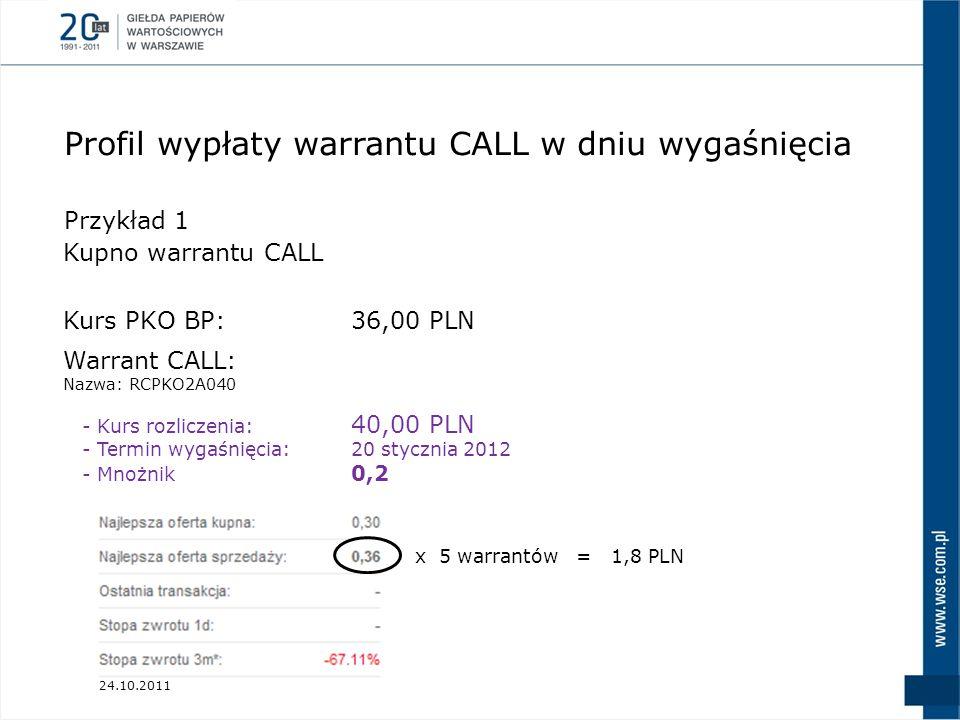 Profil wypłaty warrantu CALL w dniu wygaśnięcia