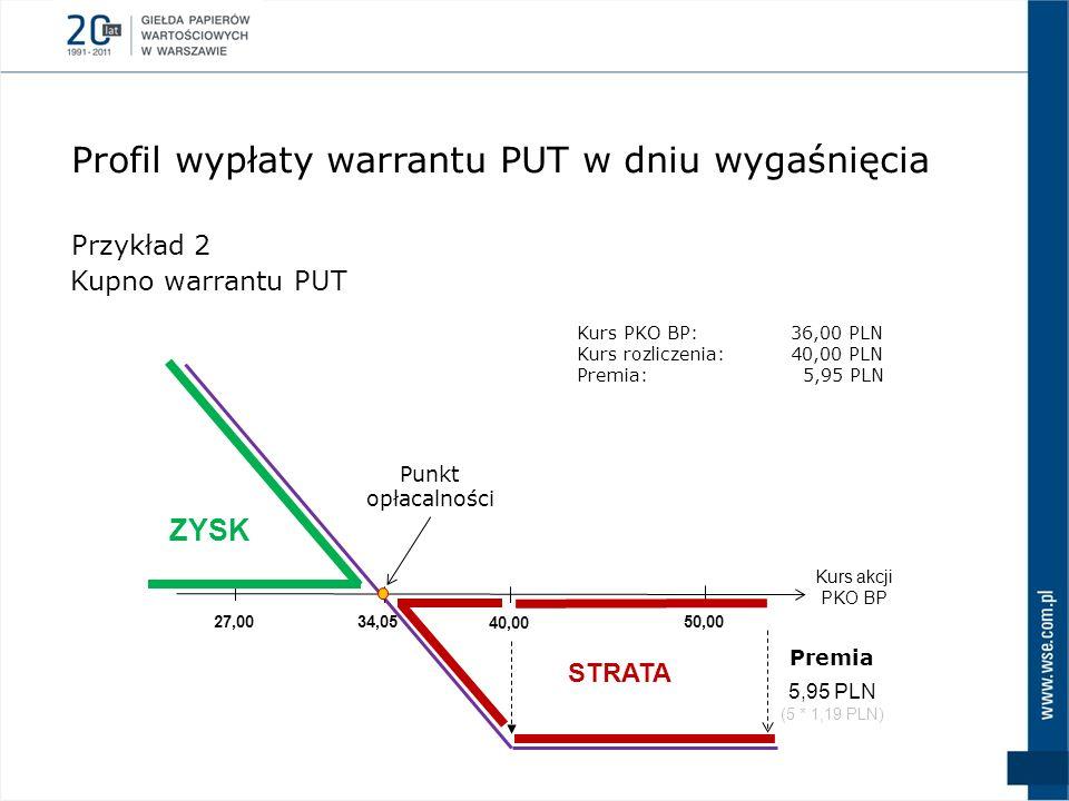 Profil wypłaty warrantu PUT w dniu wygaśnięcia