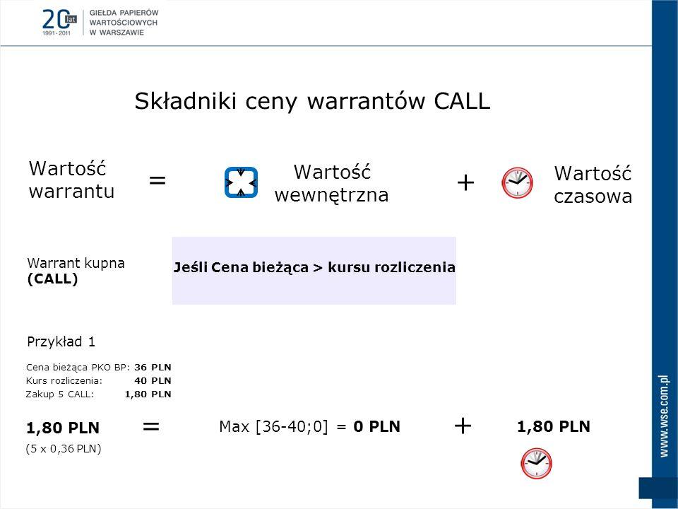 = + = + Składniki ceny warrantów CALL Wartość warrantu