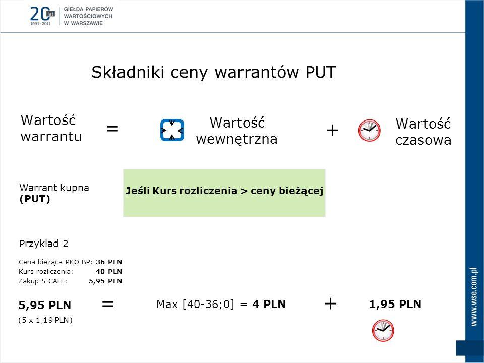 = + = + Składniki ceny warrantów PUT Wartość warrantu