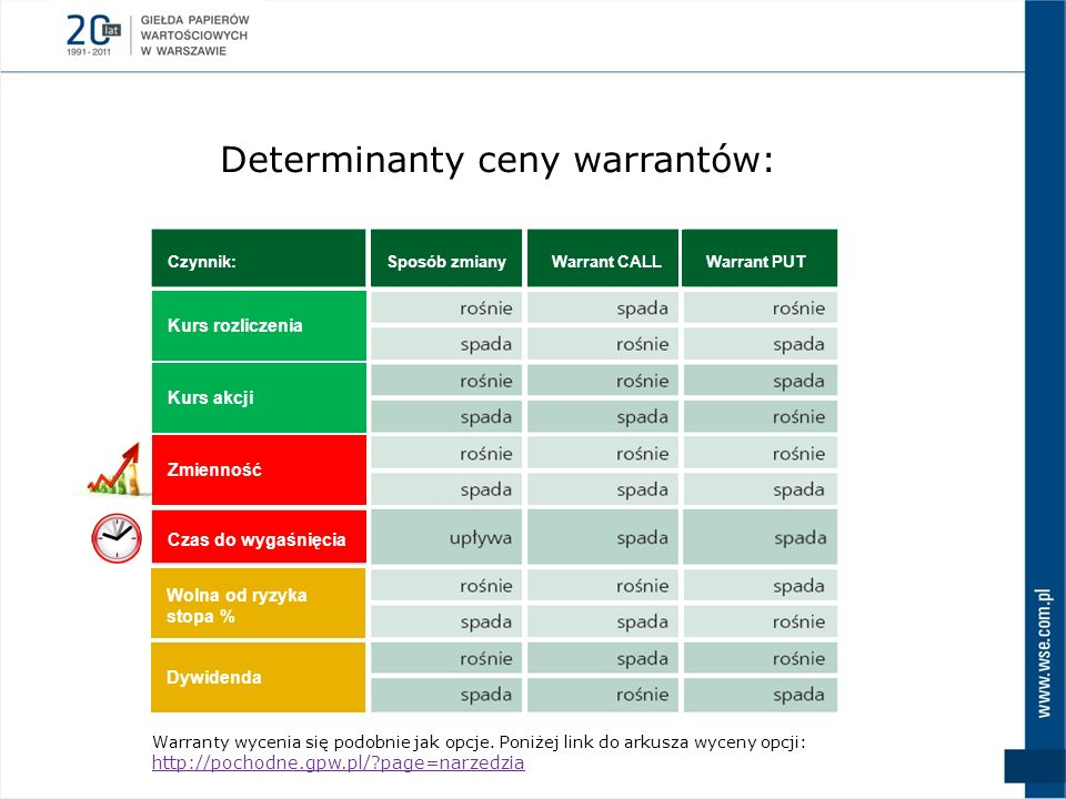 Determinanty ceny warrantów:
