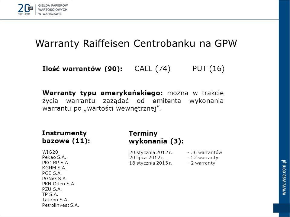 Warranty Raiffeisen Centrobanku na GPW