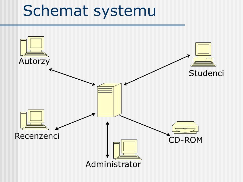 Schemat systemu Autorzy Studenci Recenzenci CD-ROM Administrator