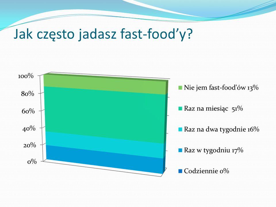 Jak często jadasz fast-food'y