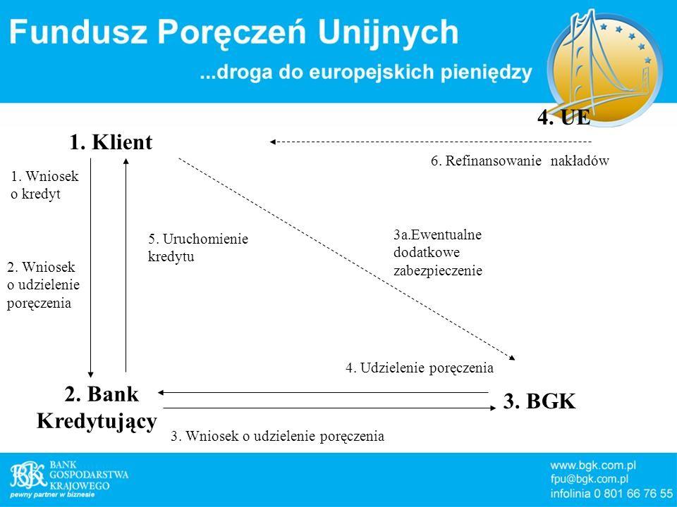 4. UE 1. Klient 2. Bank 3. BGK Kredytujący 6. Refinansowanie nakładów
