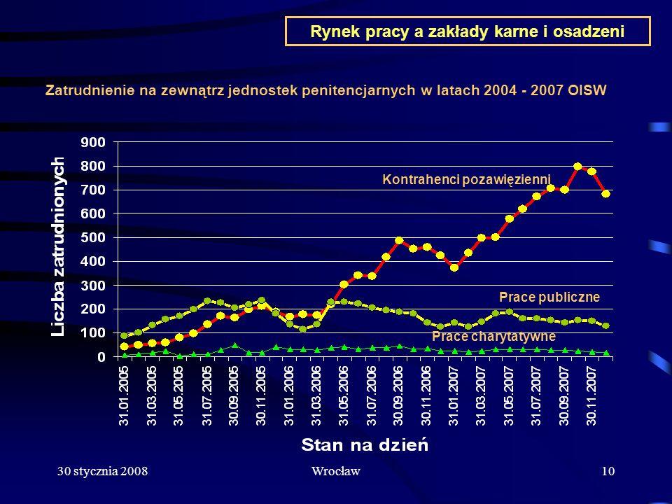 Rynek pracy a zakłady karne i osadzeni Kontrahenci pozawięzienni