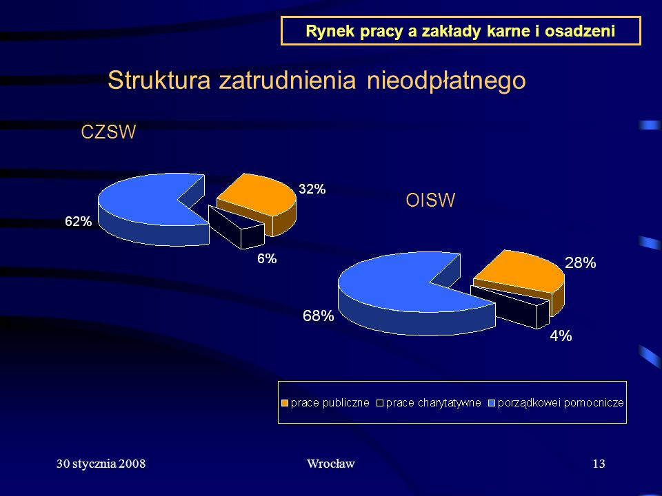 Rynek pracy a zakłady karne i osadzeni