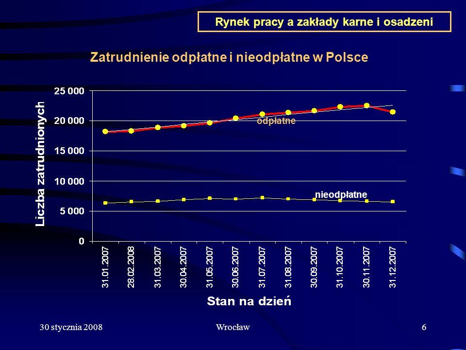 Zatrudnienie odpłatne i nieodpłatne w Polsce