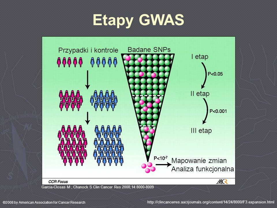 Etapy GWAS Przypadki i kontrole Badane SNPs I etap II etap III etap