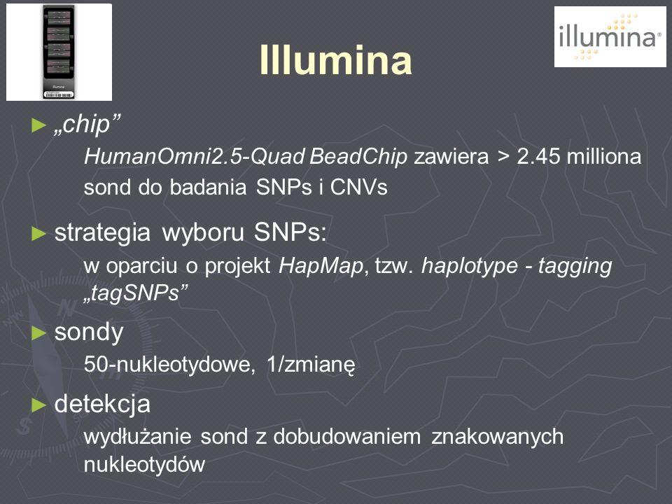 "Illumina ""chip HumanOmni2.5-Quad BeadChip zawiera > 2.45 milliona sond do badania SNPs i CNVs. strategia wyboru SNPs:"